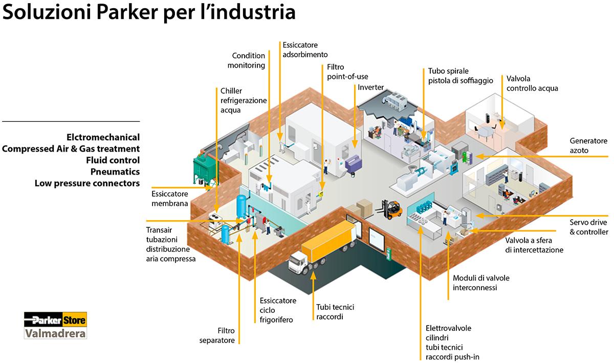 soluzioni parker industria