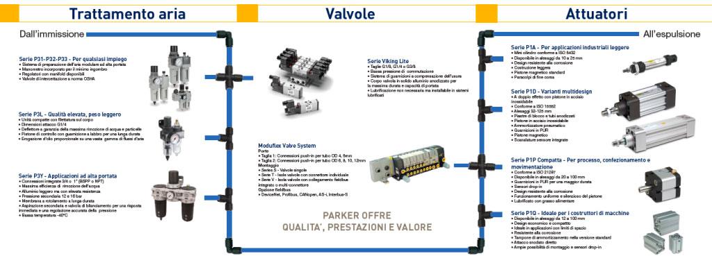 Insieme pneumatic 1024x369 1